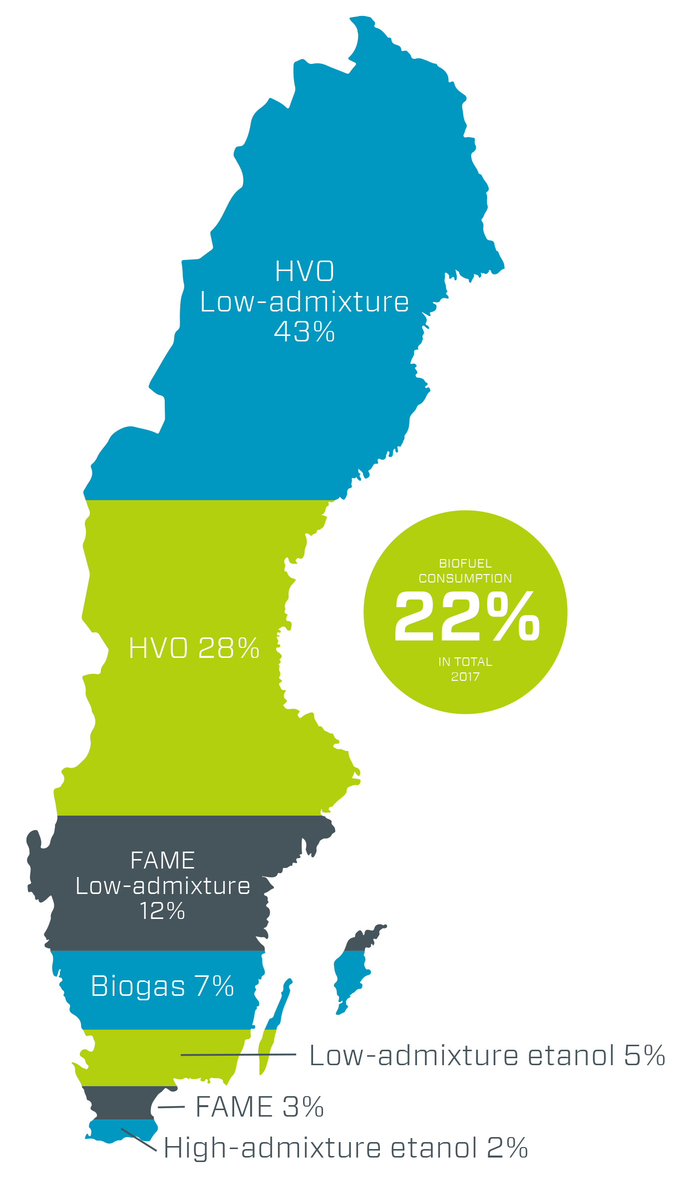Breakdown of biofuel consumption in Sweden 2018